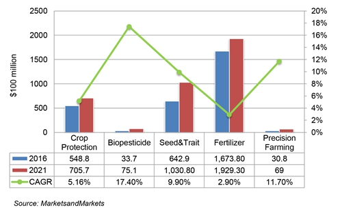 The emerging biopesticide and precision farming segments are expected to enter a period of rapid growth in the coming five years